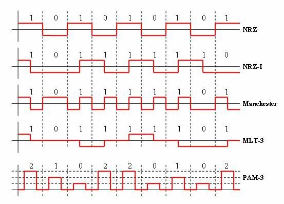 Ejemplos Codificacion en Linea