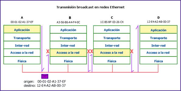 transmisionenredesethernet