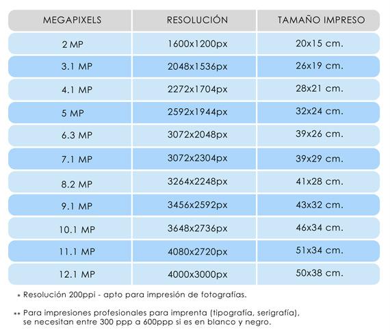 Equivalencias Pixel/tamaño